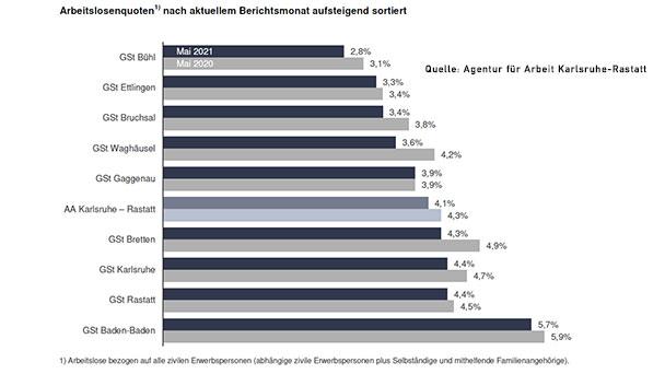 """""""Positive Entwicklung auf dem Arbeitsmarkt hält an"""" – Höchste Arbeitslosenquote in Baden-Baden"""
