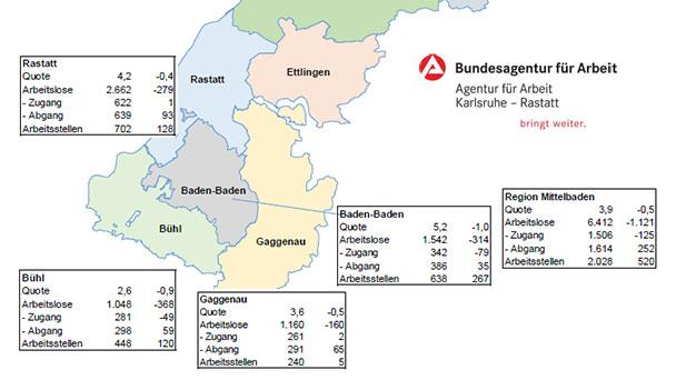 """Arbeitslosenquote in Baden-Baden am höchsten – Insgesamt gute Aussichten: """"Jährlicher August-Anstieg"""" ist ausgeblieben"""
