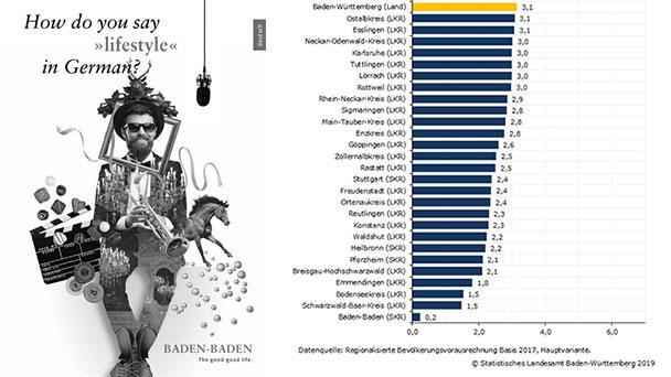 Verheerende Altersstruktur für Baden-Baden bis 2035 – Letzter Platz bei Bevölkerungszuwachs in Baden-Württemberg – Quittung für Wohnungspolitik