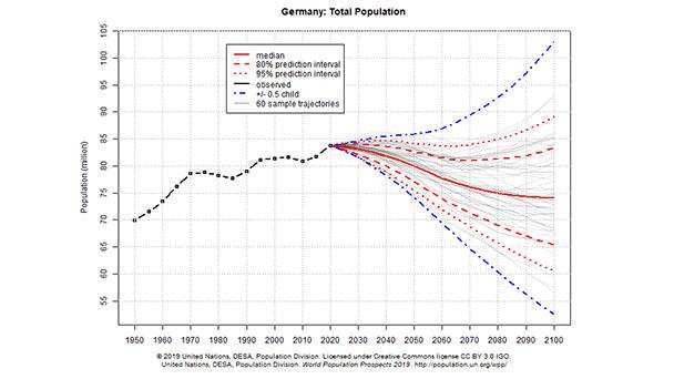 Blick über Baden-Baden hinaus auf den UN-Bericht zur Weltbevölkerung – Prognose räumt auf mit Klischee des exponentiellen Wachstums der Menschheit