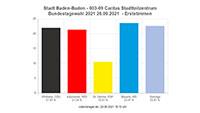 AfD gewinnt Baden-Badener Wahlbezirk – Denkzettel für Rathaus und Gettoisierung in der Wohnungspolitik