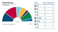 Hier Ranking der TOP-10 Parteien – Achtungserfolge für Freie Wähler, Tierschutzpartei und dieBasis – Rätselraten um schlechte 18 Uhr ARD-Prognose