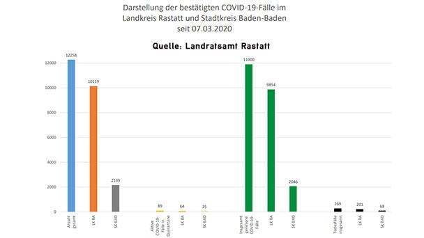"""26 Corona-Neuinfektionen in Baden-Baden und Landkreis Rastatt – 89 """"aktive Covid-19-Fälle"""" – Aktuelle Corona-Statistik Baden-Baden und weltweit"""