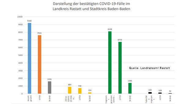 64 Neuinfektionen in Baden-Baden und Landkreis Rastatt – Aktuelle Corona-Statistik Baden-Baden und weltweit
