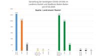 """Neun Neuinfektionen in Baden-Baden und Landkreis Rastatt – 181 """"aktive Covid-19-Fälle"""" – Aktuelle Corona-Statistik Baden-Baden und weltweit"""