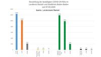 """23 Neuinfektionen in Baden-Baden und Landkreis Rastatt – 179 """"aktive Covid-19-Fälle"""" – Aktuelle Corona-Statistik Baden-Baden und weltweit"""