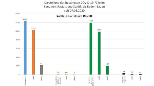"""Zehn Neuinfektionen in Baden-Baden und Landkreis Rastatt – 166 """"aktive Covid-19-Fälle"""" – Aktuelle Corona-Statistik Baden-Baden und weltweit"""