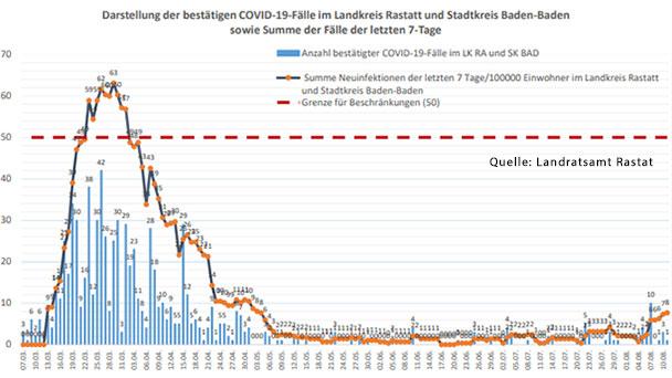 Landkreis Rastatt Corona Fälle