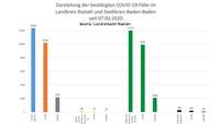 """43 Corona-Neuinfektionen in Baden-Baden und Landkreis Rastatt – 98 """"aktive Covid-19-Fälle"""" – Aktuelle Corona-Statistik Baden-Baden und weltweit"""