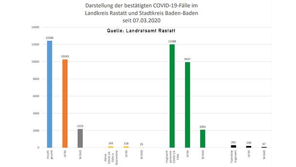 Keine Corona-Neuinfektion in Baden-Baden – 21 im Landkreis Rastatt – Aktuelle Corona-Statistik Baden-Baden und weltweit