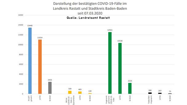 Zwei neue Corona-Todesfälle in Baden-Baden und Landkreis Rastatt – 127 Neuinfektionen – Aktuelle Corona-Statistik