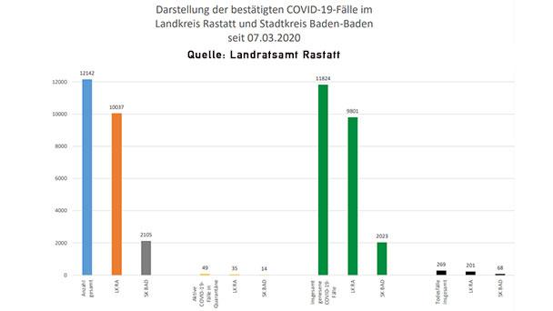 """Null Corona-Neuinfektionen in Baden-Baden – Zwei im Landkreis Rastatt – 49 """"aktive Covid-19-Fälle"""" – Aktuelle Corona-Statistik Baden-Baden und weltweit"""
