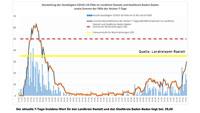 7-Tage-Wert in Baden-Baden steigt auf 61,55 – Gemeinsam mit Landkreis Rastatt 29,60 – Aktuelle Corona-Statistik Baden-Baden und weltweit