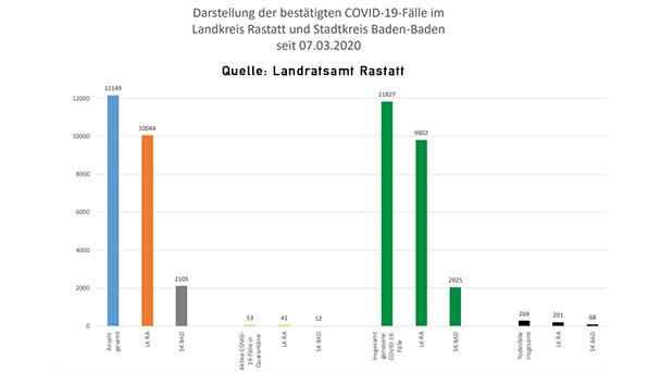 """Erneut null Corona-Neuinfektionen in Baden-Baden – Sieben im Landkreis Rastatt – 53 """"aktive Covid-19-Fälle"""" – Aktuelle Corona-Statistik Baden-Baden und weltweit"""