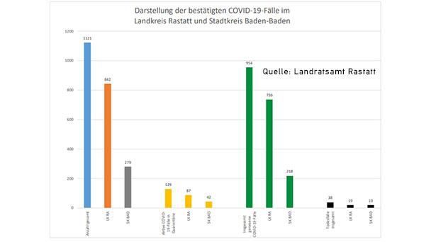 """7-Tage-Wert in Baden-Baden 52,60 – 42 """"aktive Covid-19-Fälle in Quarantäne"""" – Aktuelle Corona-Statistik Baden-Baden und weltweit"""