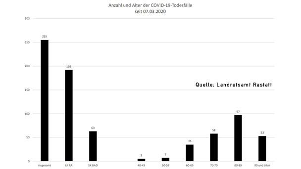 Zwei neue Corona-Todesfälle – 44 Neuinfektionen in Baden-Baden und Landkreis Rastatt – Aktuelle Corona-Statistik Baden-Baden und weltweit