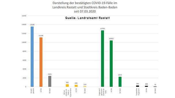 Ein neuer Corona-Todesfall im Landkreis Rastatt – 109 Neuinfektionen in Baden-Baden und Landkreis – Aktuelle Corona-Statistik