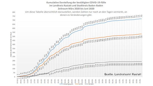 """72 Neuinfektionen in Baden-Baden und Landkreis Rastatt – 464 """"aktive Covid-19-Fälle"""" – Aktuelle Corona-Statistik Baden-Baden und weltweit"""