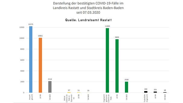 """Acht Corona-Neuinfektionen in Baden-Baden und Landkreis Rastatt – 67 """"aktive Covid-19-Fälle"""" – Aktuelle Corona-Statistik Baden-Baden und weltweit"""