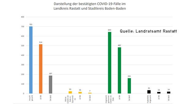 """Nur noch 23 """"aktive"""" Corona-Fälle in Baden-Baden und Landkreis Rastatt – Corona-Statistik Baden-Baden und weltweit"""
