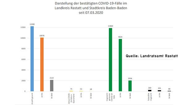 """Sechs Corona-Neuinfektionen in Baden-Baden und Landkreis Rastatt – 71 """"aktive Covid-19-Fälle"""" – Aktuelle Corona-Statistik Baden-Baden und weltweit"""