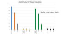Ein neuer Corona-Fall in Baden-Baden und im Landkreis Rastatt – Corona-Statistik Baden-Baden und weltweit