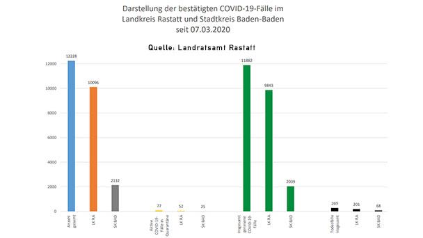 """Zwölf Corona-Neuinfektionen in Baden-Baden und Landkreis Rastatt – 77 """"aktive Covid-19-Fälle"""" – Aktuelle Corona-Statistik Baden-Baden und weltweit"""
