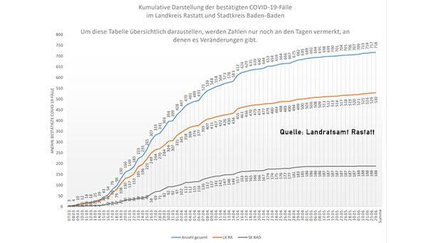 Neuer Corona-Fall in Baden-Baden und Landkreis Rastatt – Aktuelle Corona-Statistik Baden-Baden und weltweit