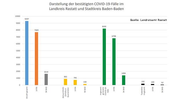 Zwei neue Corona-Todesfälle – 115 Neuinfektionen in Baden-Baden und Landkreis Rastatt – Aktuelle Corona-Statistik Baden-Baden und weltweit