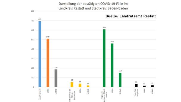 Corona Zahlen Landkreis Rastatt