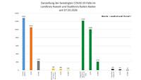 Zwei neue Corona-Todesfälle in Baden-Baden und Landkreis Rastatt – 88 Neuinfektionen – Aktuelle Corona-Statistik