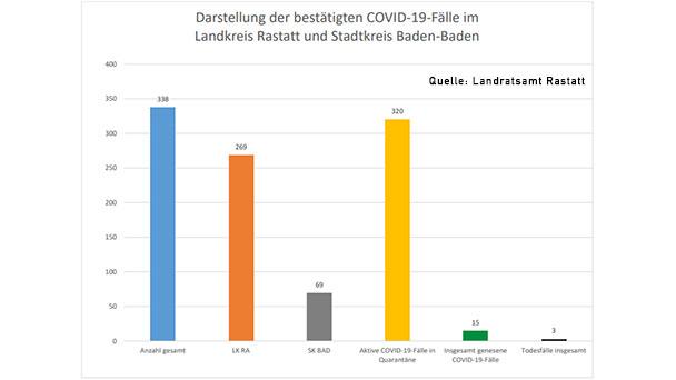 Aktuelle Corona Zahlen Baden-Württemberg