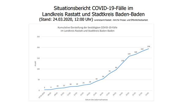 Corona-Krise – Aktuelle Tabelle auch für Baden-Baden – Zahl der Infizierten im Land: 6.043 – Todesfälle: 37