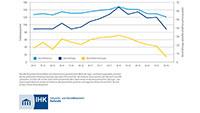"""Stimmung der regionalen Wirtschaft abgeschwächt – Konjunkturumfrage der IHK Karlsruhe – """"Tritt auf die Bremse"""""""
