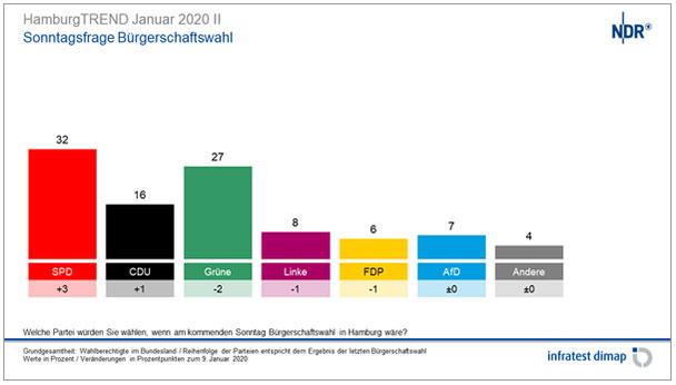 Auswirkungen des Thüringen-Falls – SPD in Hamburg wieder im Aufwind – Grüne fallen zurück – FDP wäre nicht mehr in der Bürgerschaft vertreten