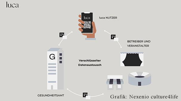 Luca-App nun auch für Baden-Baden und Landkreis Rastatt – Übernimmt Dokumentationspflicht für Restaurants – Start am Montag