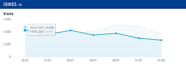 Aktuelle Wochen-Reichweiten goodnews4.de – 31.227 Visits in der Woche 26. Juli bis 1. August 2021