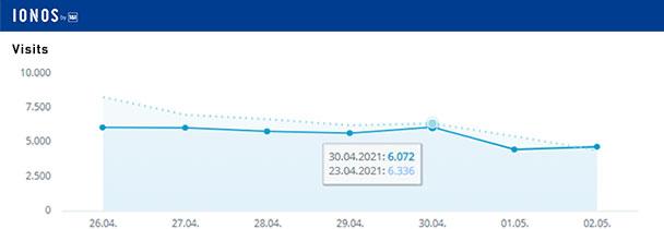 Aktuelle Wochen-Reichweiten goodnews4.de – 38.626 Visits in der Woche 26. April bis 2. Mai 2021