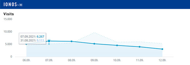 Aktuelle Wochen-Reichweiten goodnews4.de – 34.270 Visits in der Woche 6. bis 12. September 2021