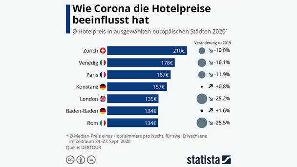 Baden-Baden mit Paris und London im Corona-Hotel-Vergleich – Fast überall fallende Übernachtungspreise – Nur nicht in Baden-Baden