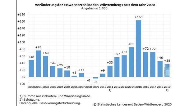 Baden-Württemberg Einwohner