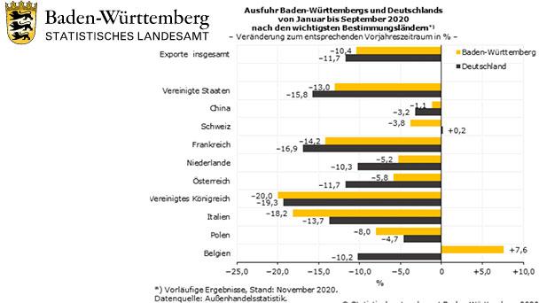 Export von Baden-Württemberg eingebrochen – UK minus 20 Prozent –  Italien minus 18,2