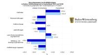 Rund 16 Prozent weniger Auto-Zulassungen in Baden-Württemberg im Corona-Jahr 2020 – Aber starker Anstieg verkaufter Elektroautos