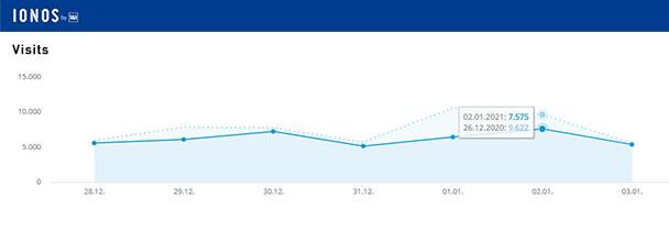 Aktuelle Wochen-Reichweiten goodnews4.de – 43.297 Visits in der Woche 28. Dezember 2020 bis 3. Januar 2021