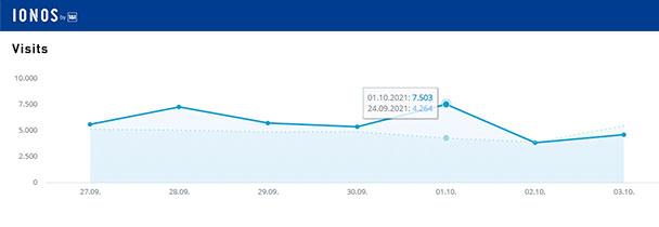 Aktuelle Wochen-Reichweiten goodnews4.de – 39.807 Visits in der Woche 27. September bis 3. Oktober 2021