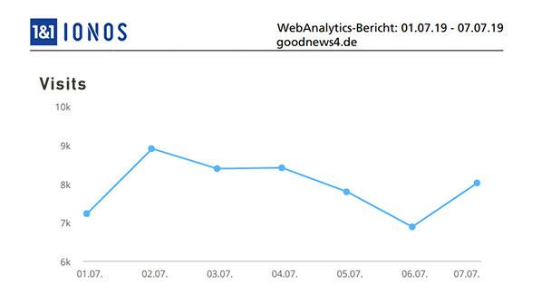 Aktuelle Wochen-Reichweiten goodnews4.de – 55.615 Visits in der Woche 1. Juli bis 7. Juli 2019