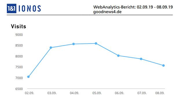 Aktuelle Wochen-Reichweiten goodnews4.de – 56.031 Visits in der Woche 2. September bis 8. September 2019
