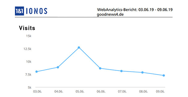 Aktuelle Wochen-Reichweiten goodnews4.de – Jahresrekord mit 12.697 Visits am 5. Juni – 61.436 Visits in der Woche 3. bis 9. Juni 2019