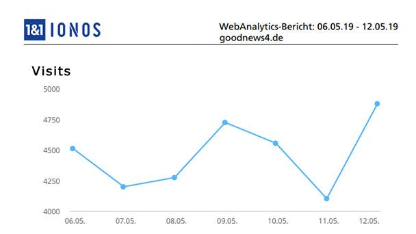 Aktuelle Wochen-Reichweiten goodnews4.de – 31.234 Visits in der Woche 6. bis 12. Mai 2019
