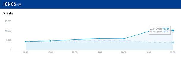 Aktuelle Wochen-Reichweiten goodnews4.de – 45.804 Visits in der Woche 16. bis 22. August 2021